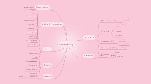 Mind Map: Maud Bailey