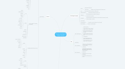 Mind Map: Science, Technology & Modern Society
