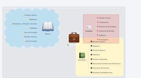 Mind Map: Servicios Bibliotecarios