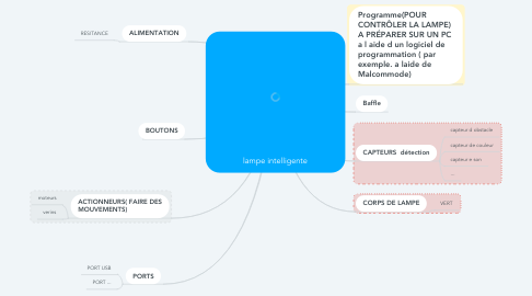 Mind Map: lampe intelligente
