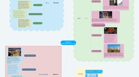 Mind Map: IDz2020-011 Достопримечательности
