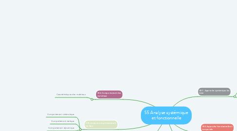 Mind Map: S5 Analyse systémique et fonctionnelle