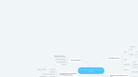 Mind Map: Leistungsbeurteilungs-verordnung (LBVO)