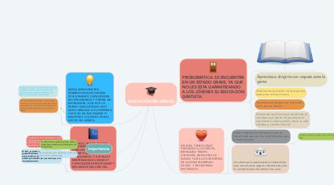 Mind Map: EDUCACIÓN EN MÉXICO