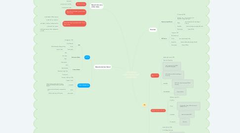 Mind Map: DINAMIKA PERSATUAN DAN KESATUAN