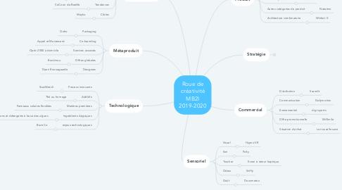 Mind Map: Roue de créativité MB2I 2019-2020