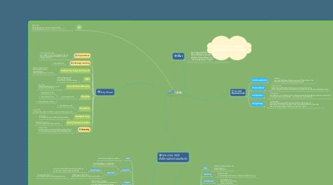 Mind Map: i