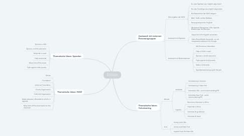 Mind Map: Brainstorming: Keyword-Ideen