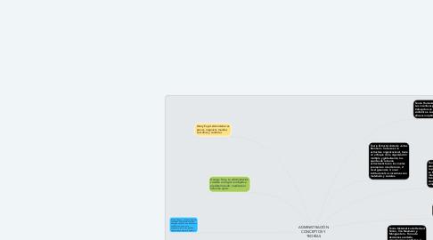 Mind Map: ADMINISTRACIÓN CONCEPTOS Y TEORÍAS
