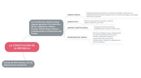 Mind Map: RESTAURACIÓN DE DIENTES TRATADOS ENDODÓNCICAMENTE