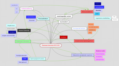 Mind Map: Duurzaam Innoveren VO 12-18