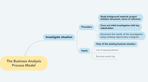 Mind Map: The Business Analysis Process Model