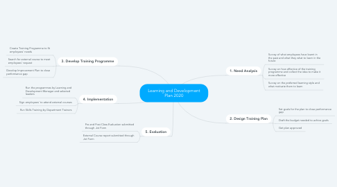 Mind Map: Learning and Development Plan 2020