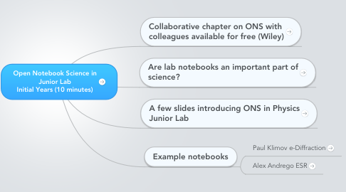 Mind Map: Open Notebook Science in Junior Lab Initial Years (10 minutes)
