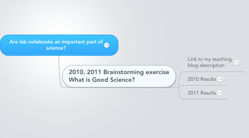 Mind Map: Are lab notebooks an important part of science?