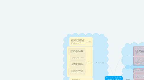 Mind Map: Phát huy tính tích cực nhận thức của trẻ mẫu giáo