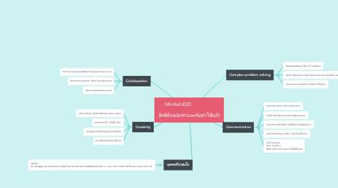 Mind Map: Mindset2020                         สิ่งที่ต้องเลิกทำและเริ่มทำได้แล้ว