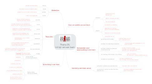 Mind Map: Thema 25; Lid zijn van een team