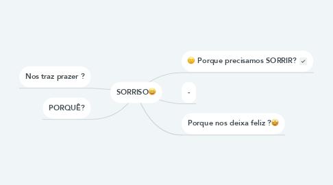 Mind Map: SORRISO😄