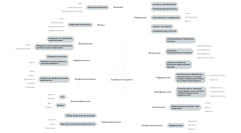 Mind Map: Социальные группы