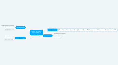 Mind Map: expense and revenue account for accruals and pre-payments