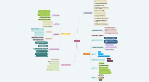 Mind Map: DAILY5