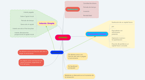 Mind Map: INTERÉS