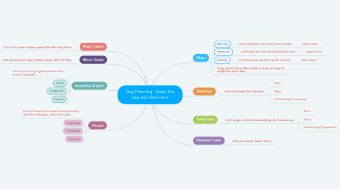 Mind Map: Day Planning - Enter the day and date here