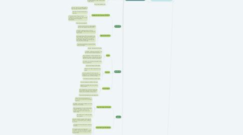 Mind Map: GRUPOS SOCIALES DE BERTA MARTÍNEZ