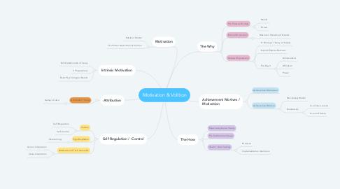 Mind Map: Motivation & Volition