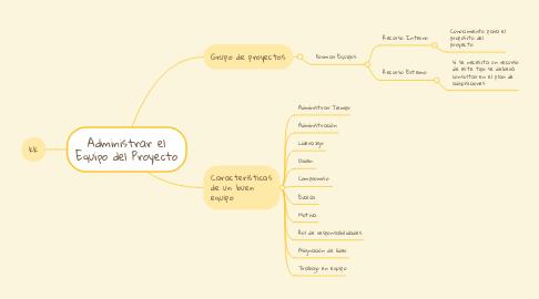 Mind Map: Administrar el Equipo del Proyecto