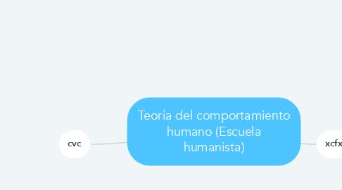 Mind Map: Teoría del comportamiento humano (Escuela humanista)