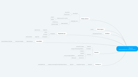 Mind Map: Sismos  (macrossismos/ microssismos)