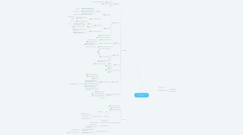 Mind Map: Customer Portal- Reset Password