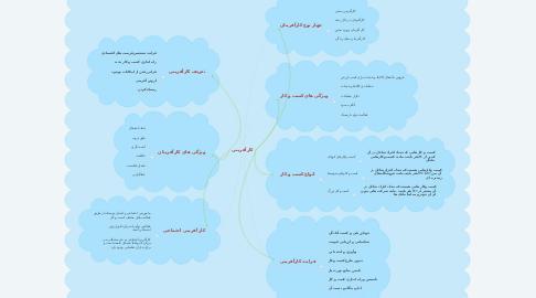 Mind Map: کارآفرینی