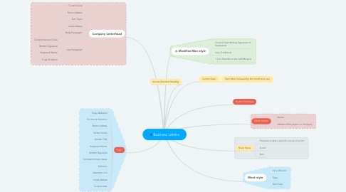Mind Map: Business Letters
