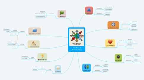 Mind Map: VALORES Y ANTI-VALORES