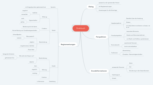 Mind Map: Drehbuch
