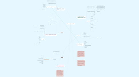 Mind Map: Writing in Today's World