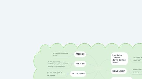Mind Map: ANTECEDENTES DEL SERVICIO