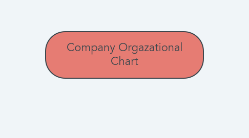 Mind Map: Company Orgazational Chart