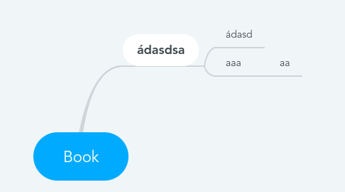 Mind Map: Book