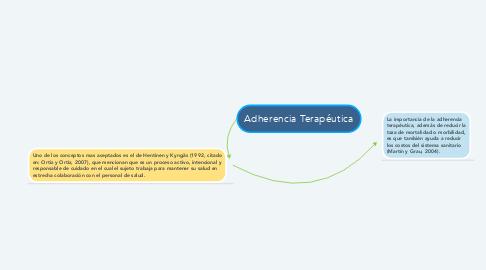 Mind Map: Adherencia Terapéutica