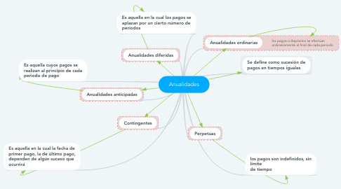 Mind Map: Anualidades