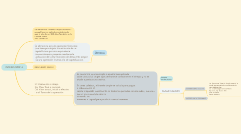 Mind Map: INTERES SIMPLE