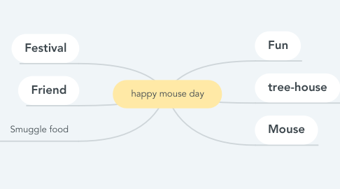 Mind Map: happy mouse day