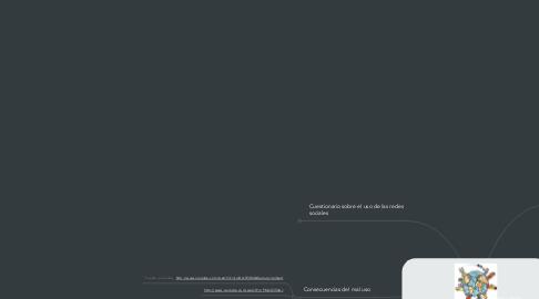 Mind Map: Utilización racional de tecnologías de la comunicación de uso cotidiano