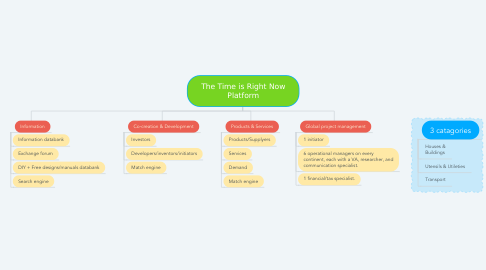 Mind Map: The Time is Right Now Platform
