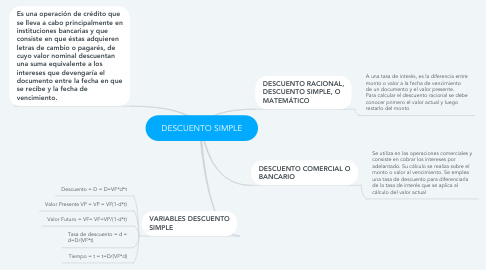Mind Map: DESCUENTO SIMPLE