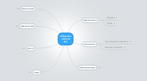 Mind Map: Utilización racional TIC